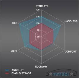 pirelli-angel-st-benefici