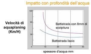 Aquaplaning 1