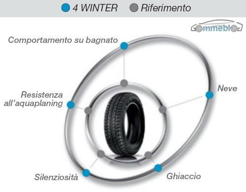 Marangoni 4 winter