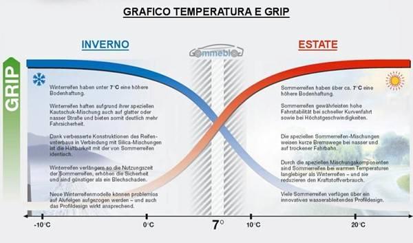 Grafico Temperatura - Aderenza (GRIP)