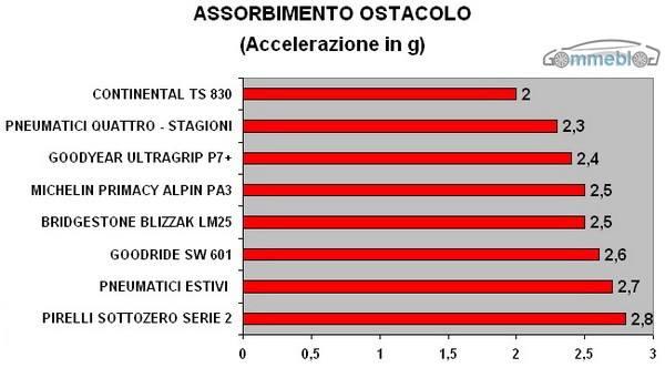 ASSORBIMENTO OSTACOLO