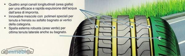 Cinturato P7 Battistrada Pirelli Cinturato P7: pneumatici verdi, disponibili solo in nero
