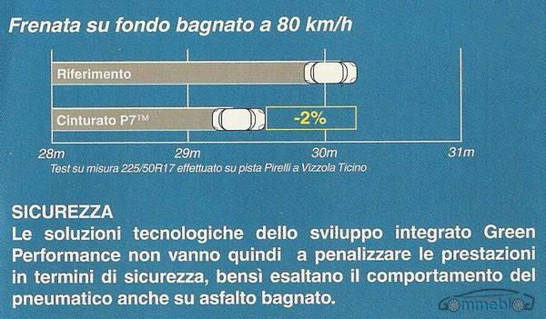 Cinturato P7 - grafico frenata
