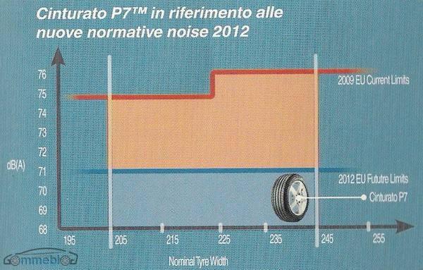 Cinturato P7 - normativa 2012