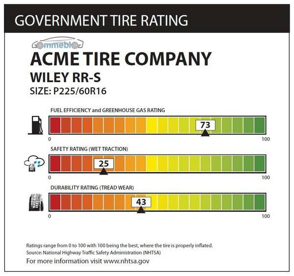 Etichette efficienza pneumatici