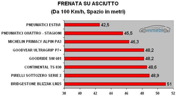 FRENATA SU ASCIUTTO