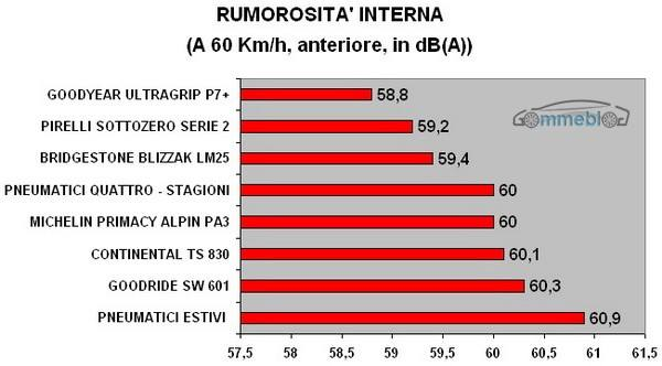 RUMOROSITA' INTERNA
