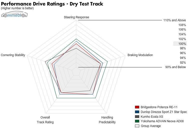 Test Extreme Performance Pista Asciutta Grafico