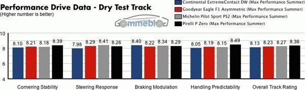 Test Michelin - Continental - Goodyear - Pirelli - Pista asciutta