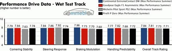 Test Michelin - Continental - Goodyear - Pirelli - Pista bagnata