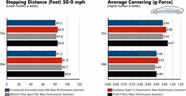 Test pneumatici Continental vs Goodyear vs Michelin vs Pirelli