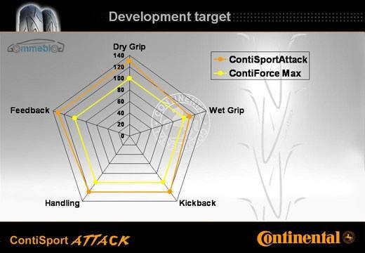 Continental Sport Attack - 03