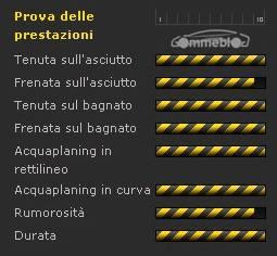 Dunlop SP Sport Maxx TT - prestazioni