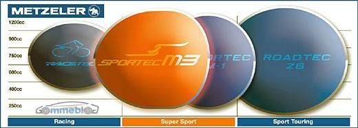 Metzeler Sportec M3 supersport
