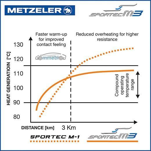 Metzeler Sportec M3 - warm up