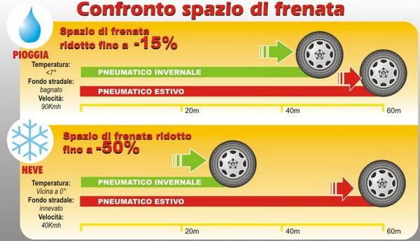 Test pneumatici invernali contro pneumatici estivi nella guida in città 1