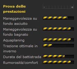 DUNLOP SP Sport Fast Response prestazioni grafico