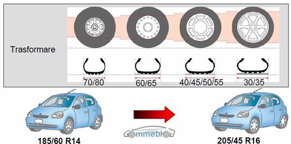 omologazione pneumatici maggiorati