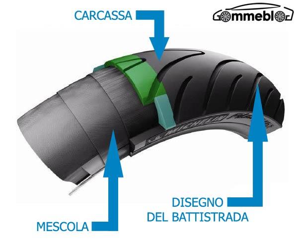Carcassa, Mescola e Disegno del battistrada nei pneumatici moto: cosa sono e a cosa servono