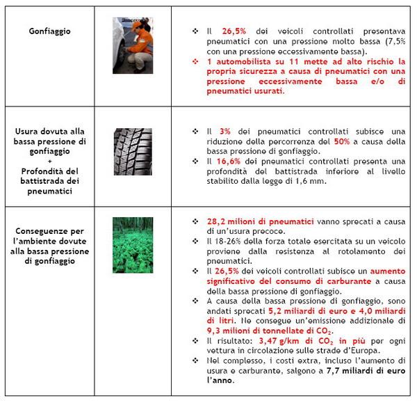 Bassa Pressione Pneumatici 2009 - 01