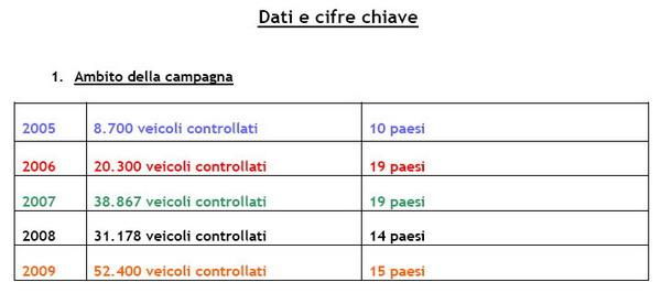 Bassa Pressione Pneumatici 2009 - 02