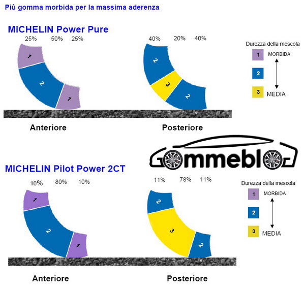 Michelin Power Research Team: il know-how delle competizioni nei pneumatici stradali Power Pure 1