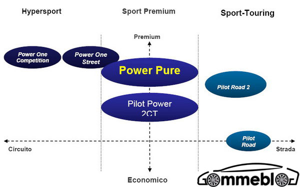 Michelin-Power-Pure-Gamma