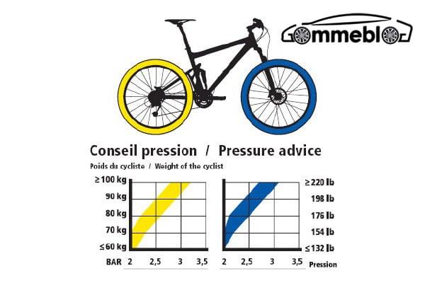 Pressione Pneumatici MTB