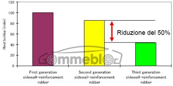 Riduzione-calore-Bridgestone-RFT-3G