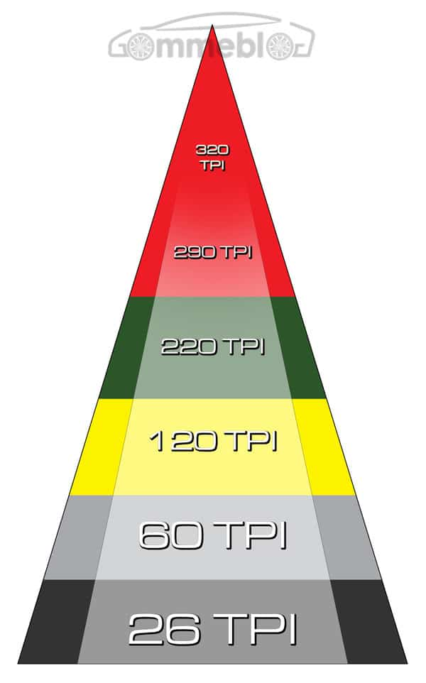 Cosa indica TPI nei pneumatici Bici?