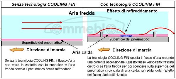 Tecnologia-Coolin-Fin-Bridgestone-RFT-3G