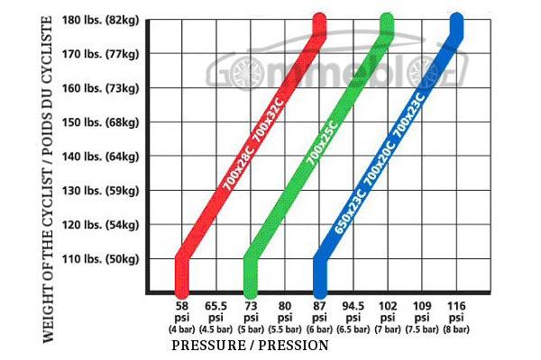 peso-ciclista-pressione-gomme