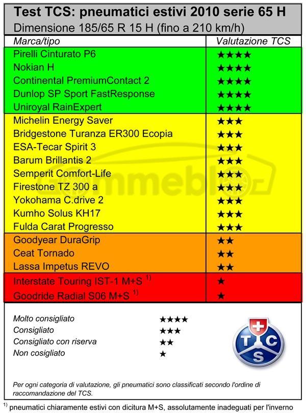test-TCS-pnematici-185-65R15