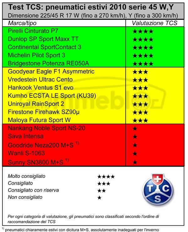 test-TCS-pnematici-225-45R17