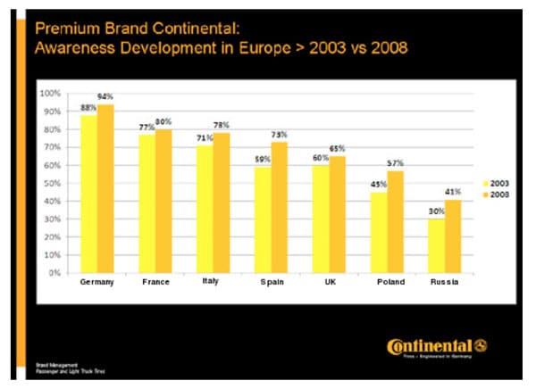 continental-dati