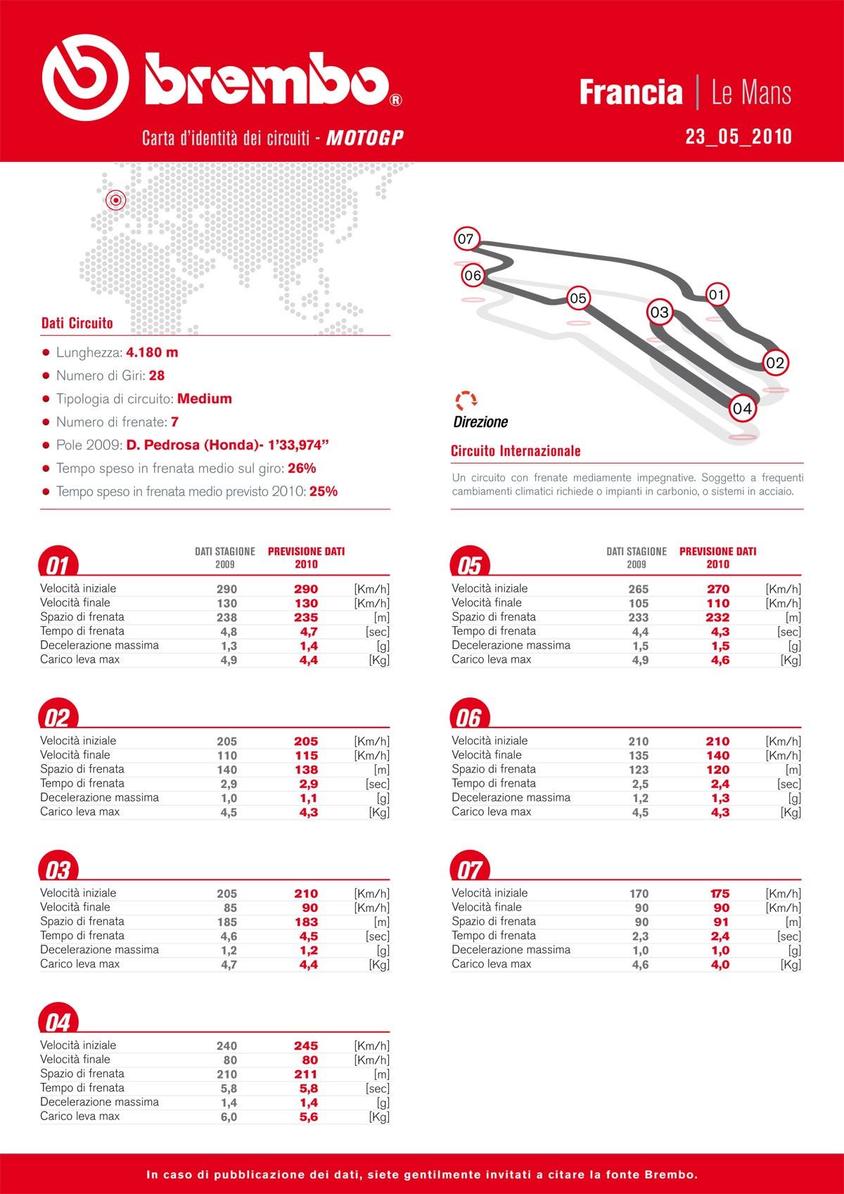 Le mescole dei pneumatici Bridgestone per il MotoGP: Gran Premio di Francia 2010 2