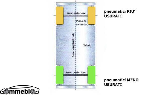 Pneumatici-meno-usurati-al-posteriore