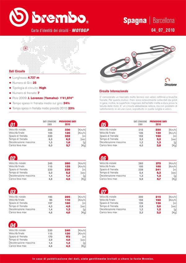 Pneumatici Bridgestone per la MotoGP: Gran Premio di Catalunya 1
