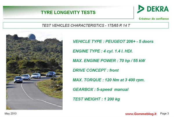 Test Pneumatici TUV - Dekra: Misura 175/65 R14 5