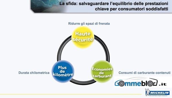 Michelin: Equilibrio delle Prestazioni 2