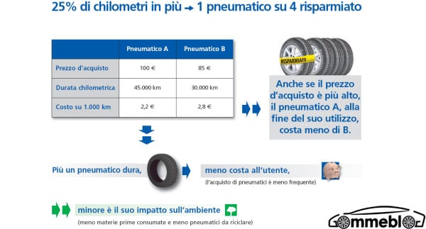 Michelin TV Pneu: il 5° Video, La durata dei pneumatici 2