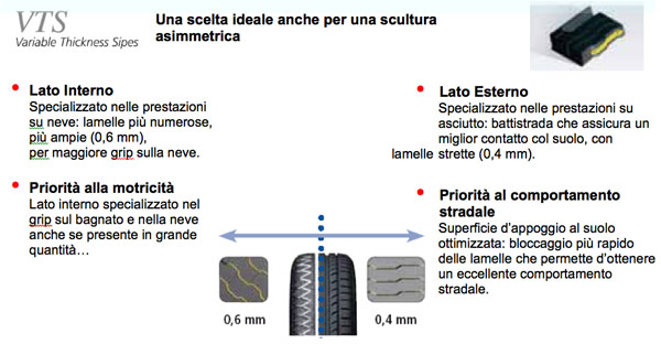 Pneumatici Invernali Michelin 4