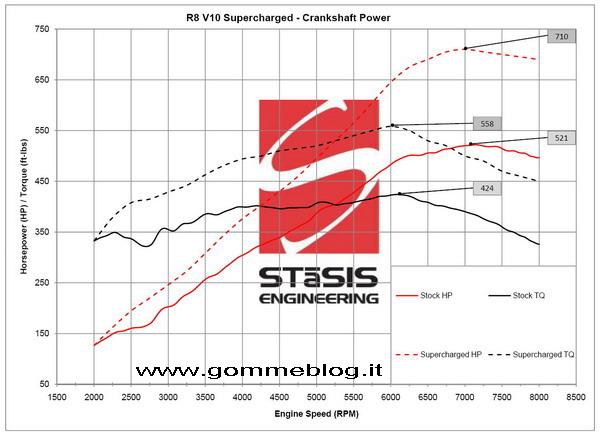 Pneumatici Michelin Pilot Sport 2 e cerchi da 20 per l'Audi R8 Spyder Tuning 3