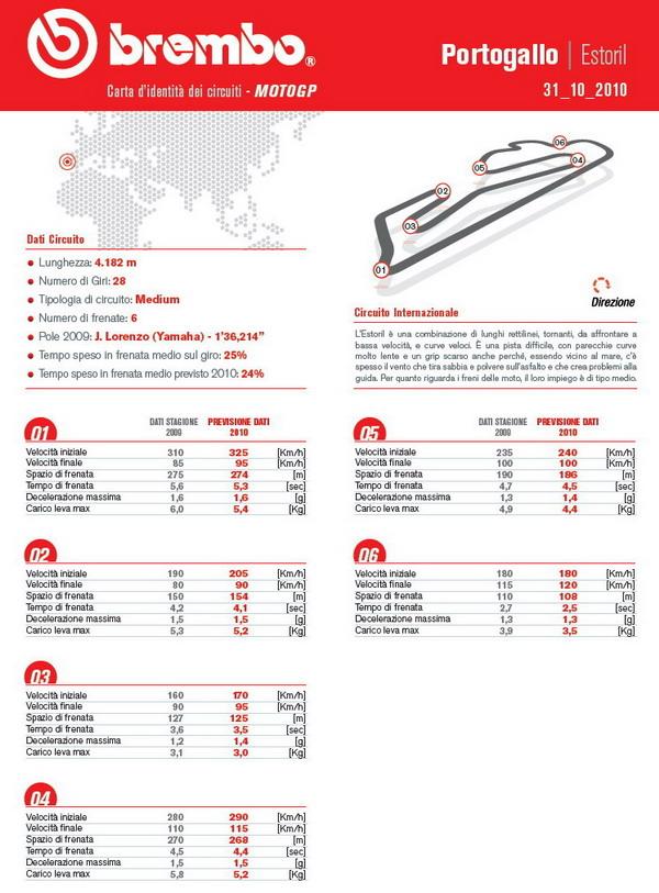Pneumatici moto Bridgestone per il MotoGP del Portogallo (Estoril) 1