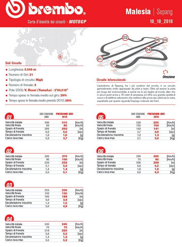 Pneumatici moto Bridgestone per il MotoGP della Malesia 1