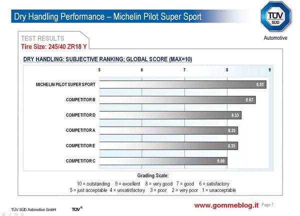 Test TUV pneumatici 245/40 ZR18. Michelin Pilot Super Sport sfida la concorrenza 4