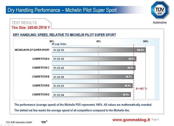 Test TUV pneumatici 245/40 ZR18. Michelin Pilot Super Sport sfida la concorrenza 5