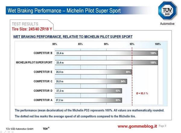 Test TUV pneumatici 245/40 ZR18. Michelin Pilot Super Sport sfida la concorrenza 6