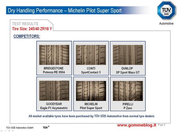 Test TUV pneumatici 245/40 ZR18. Michelin Pilot Super Sport sfida la concorrenza 3