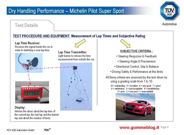 Test TUV pneumatici 245/40 ZR18. Michelin Pilot Super Sport sfida la concorrenza 2